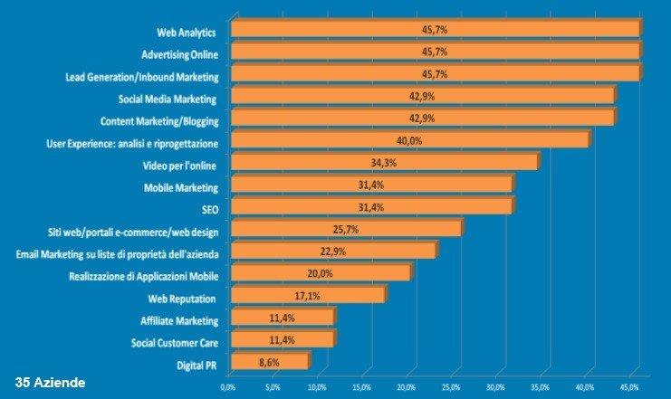 S6-Web-Agency