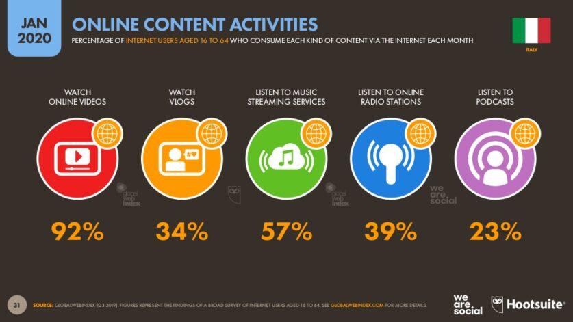 Digital 2020, statistiche We Are Social & Hootsuite sulle principali attività online.
